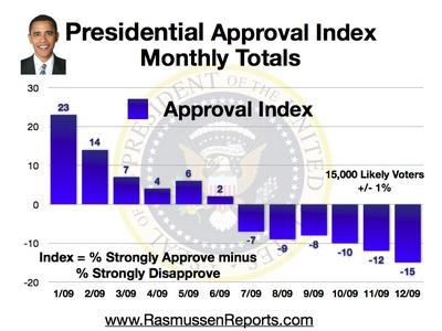 Obama popularity chart