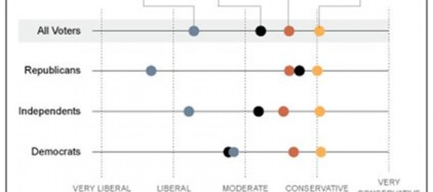 Chart: Proof America Is A Center-Right Nation