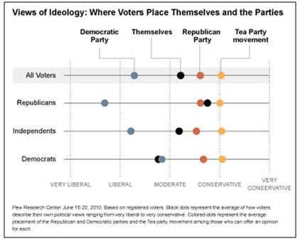 Voter Preferences
