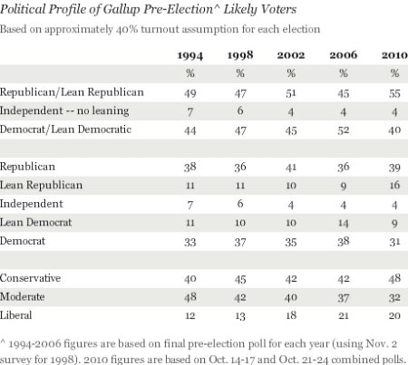 Gallup Numbers: 1994 vs. 2010