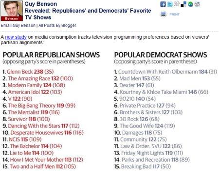 Republican vs. Democratic TV Shows