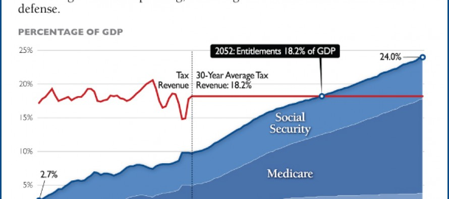Republicans Need To Learn How To Play The Game On Social Security & Medicare
