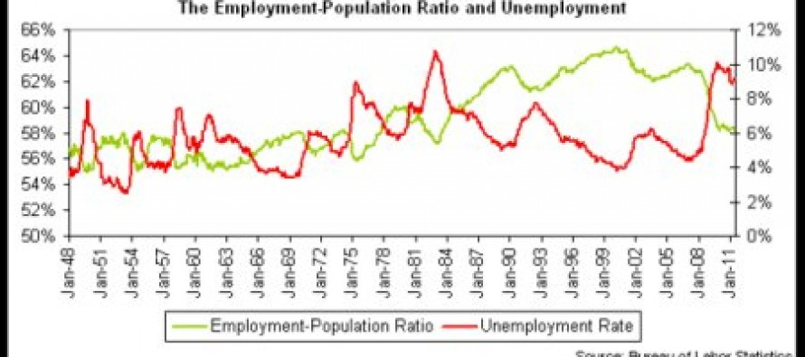 Chart: The Few, The Proud, The Employed Americans (It's Actually Worse Than You Think)