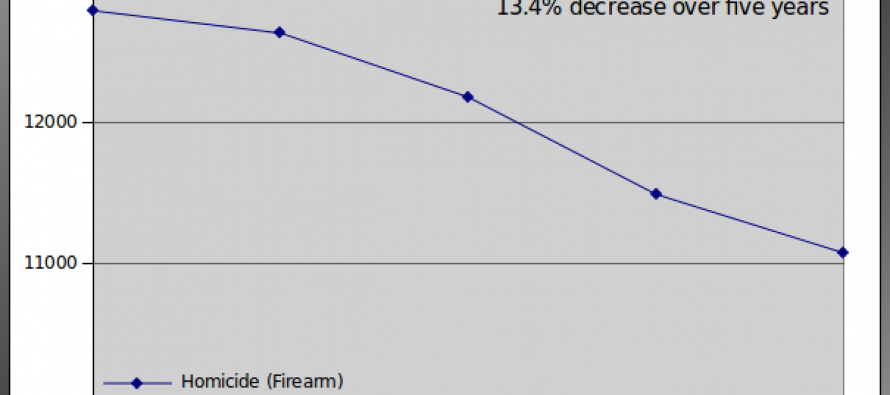Gun Homicides Down Almost 14% Since Expiration of the Assault Weapons Ban – Don't believe the lies! [Graph]