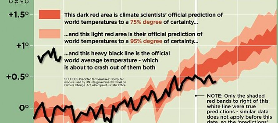 Global Temperatures Not Matching Warmist Prognostication