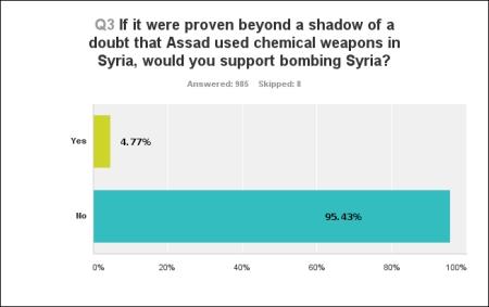 Syria Poll