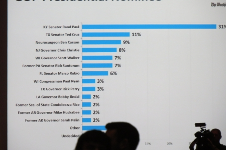 The CPAC straw poll results