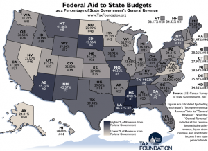 fed aid to states