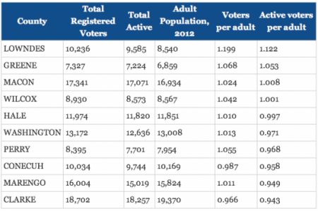 registered voters vs adults in Alabama