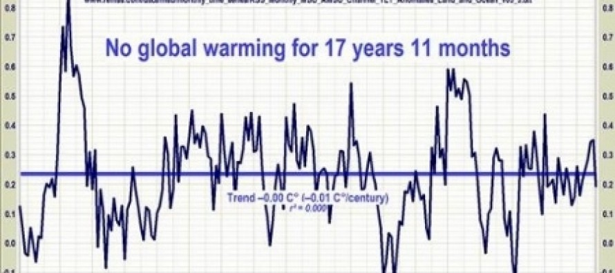Streak With No Global Temperature Growth Extends To 215 Months…