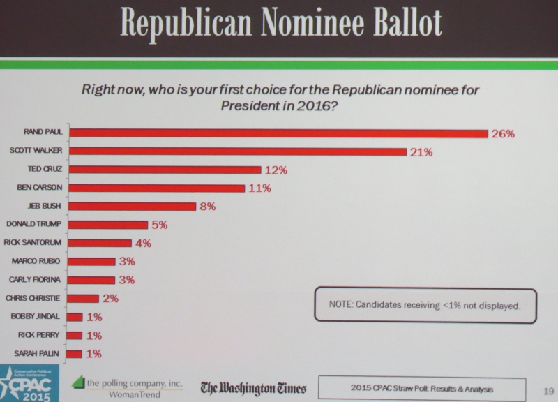 The 2015 CPAC Straw Poll Results