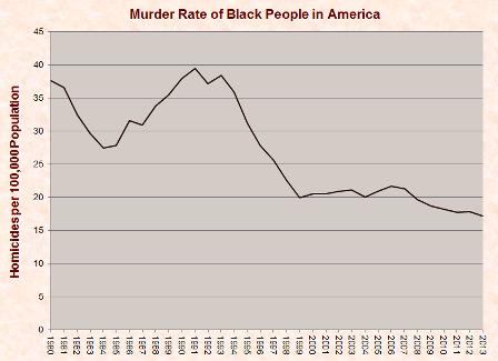 black_murder_rate_1980-2013