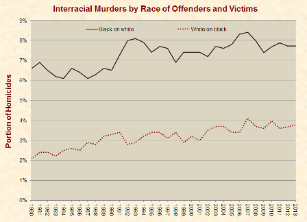 interracial_murders_1980-2013