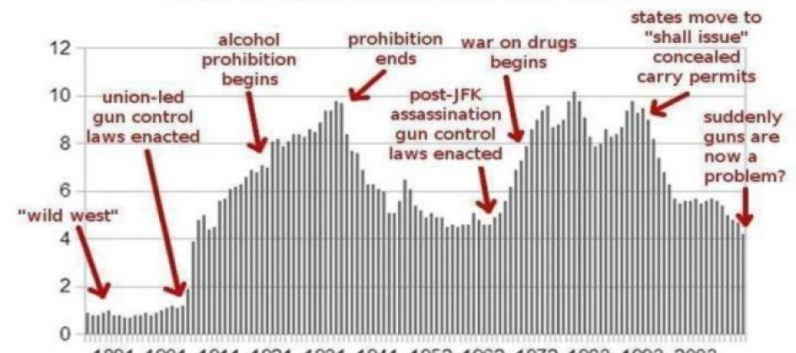 Here's The Gun Control Chart Liberals Don't Want Anyone To See