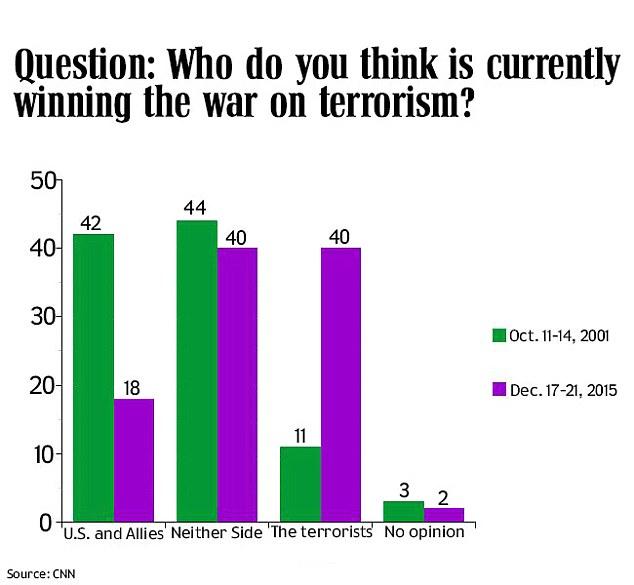 terror stats
