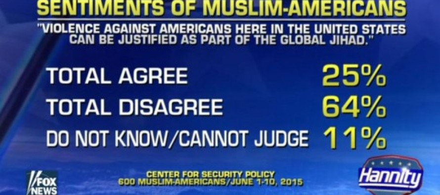 Shock Poll: 25% Of AMERICAN MUSLIMS Say This
