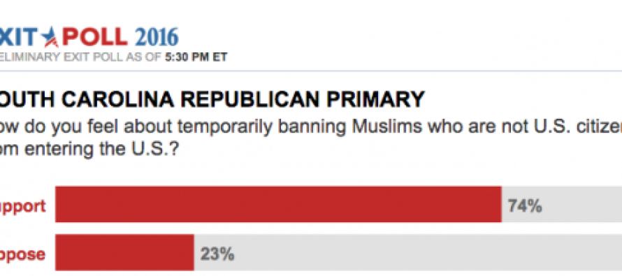 There Will Be Many Surprised That 74% of SC Republcan Voters Favor This Position