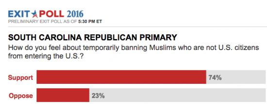 trump muslim ban polls