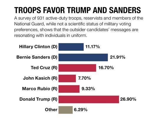 military-poll