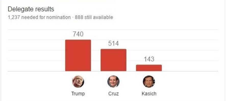 Uh Oh… BAD News for Ted Cruz After Wisconsin
