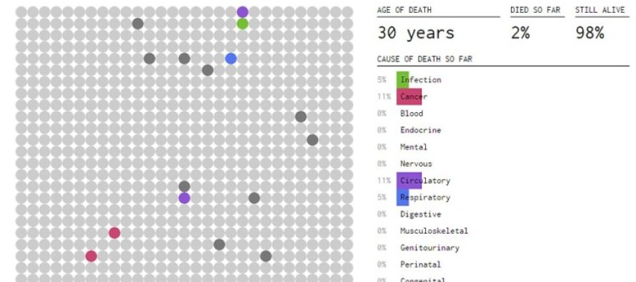 This website tells you when you'll die and what's going to kill you