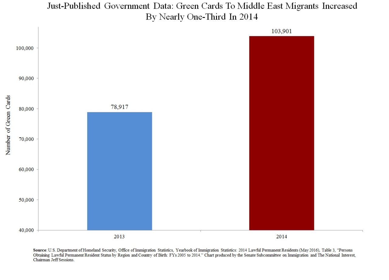 Greencards-To-Middle-East-Migrants-Increased-By-Over-33-Percent