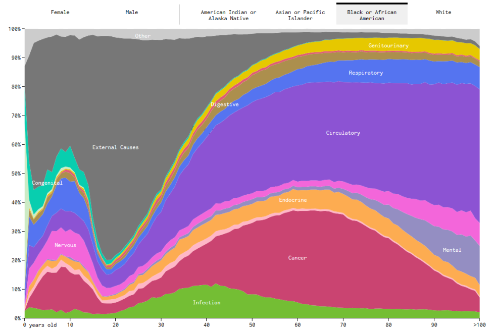 death-graph-african-americans-974x658