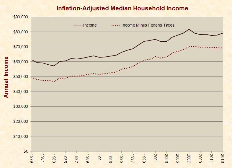 median_household_income_1979-2013