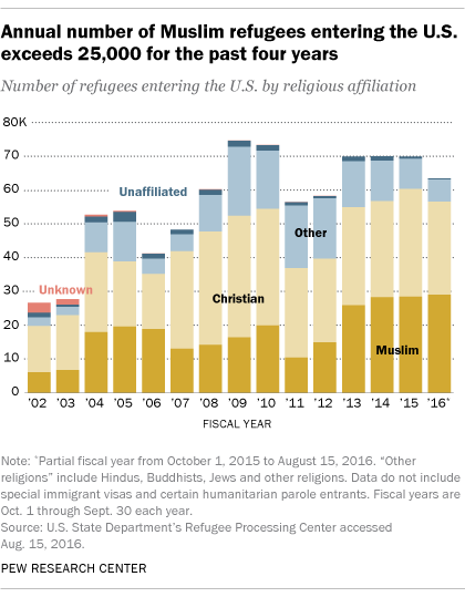 Pew-Report-Refugees-1-081216