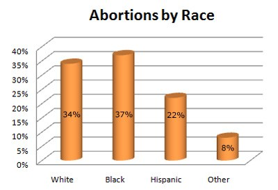 race abortion