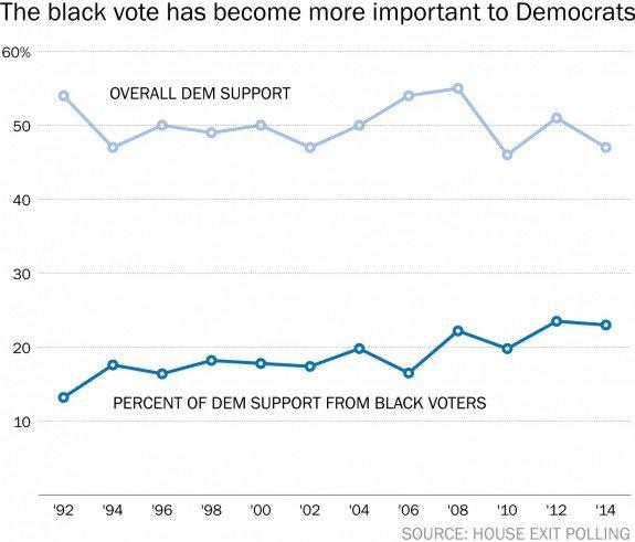 black-vote-democrats-575x491