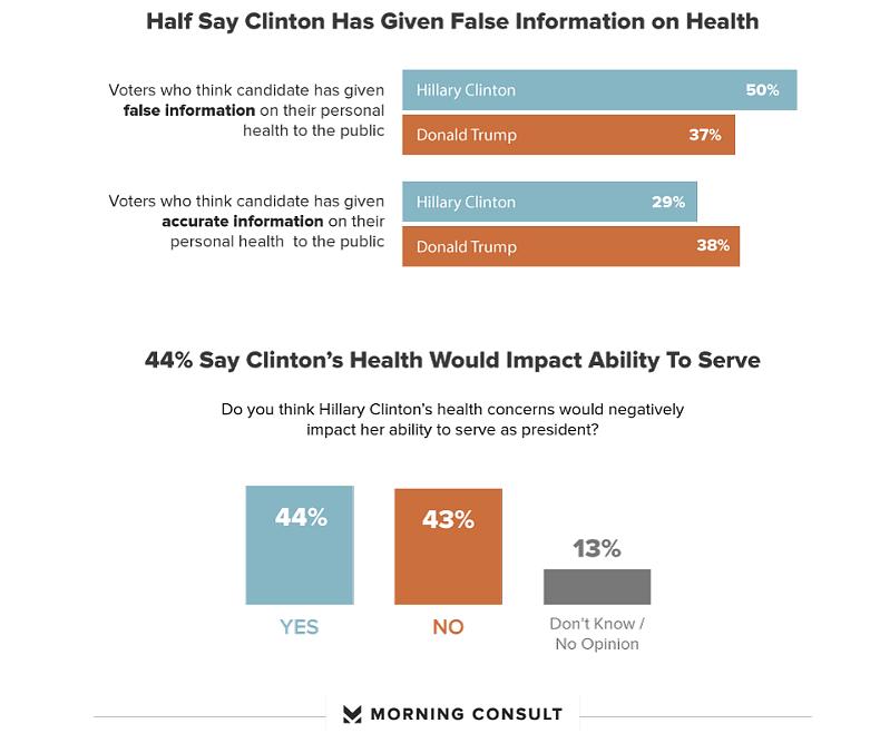 clinton-health
