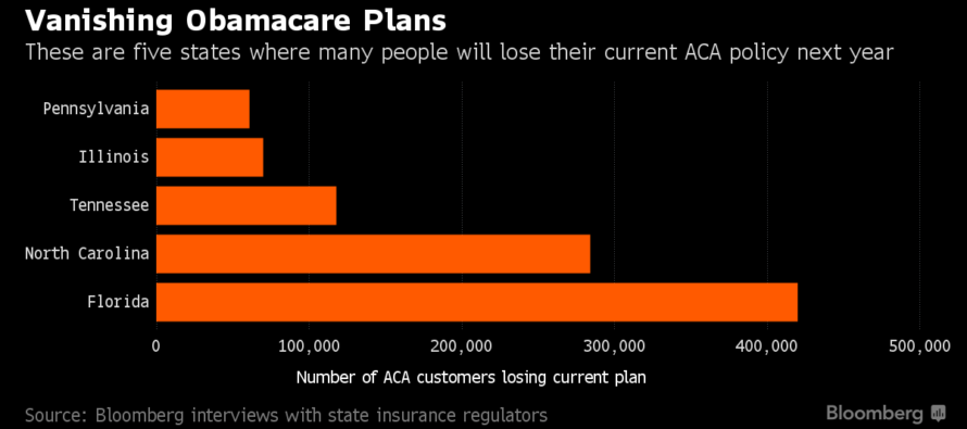 Over 1 Million To Lose Their Health Insurance – Companies In PANIC To Flee Obamacare