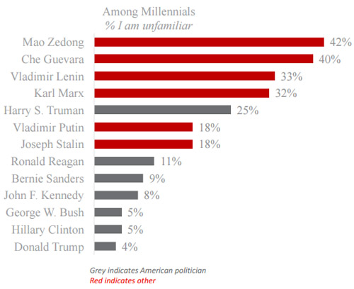 millennials-familiar