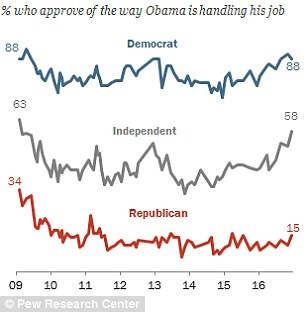 Pew's numbers show 88 per cent of Democrats and just 15 per cent of Republicans currently approve of Obama's job performance
