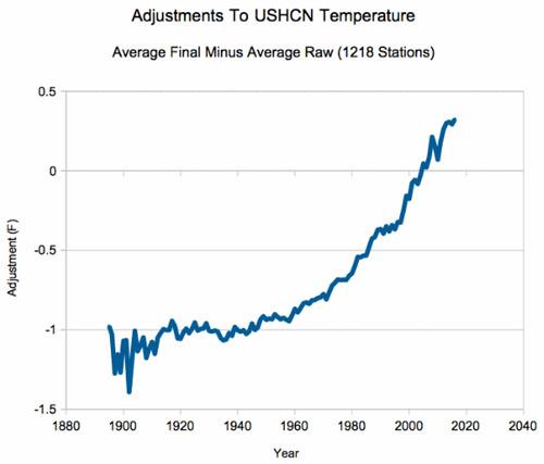 temperature-adjustments