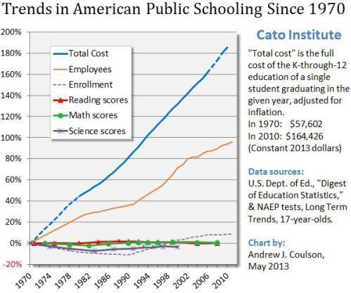 trends-in-public-schooling