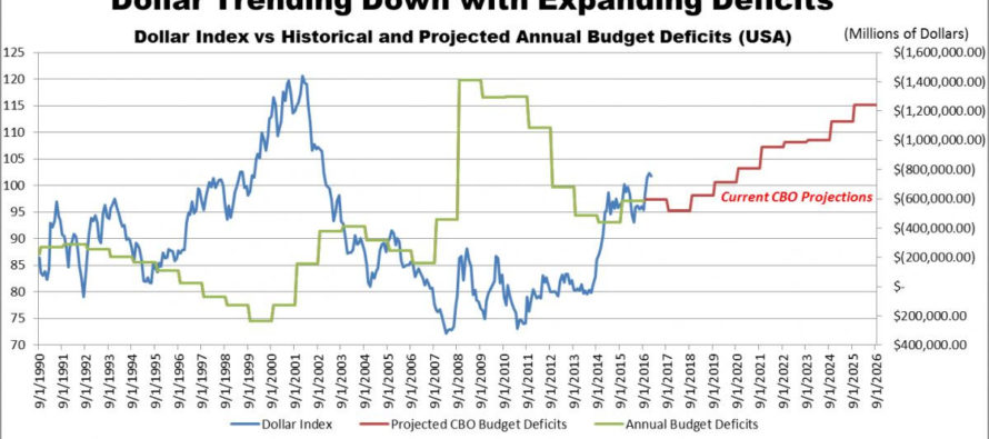 Trump Deficits Will Be Huge