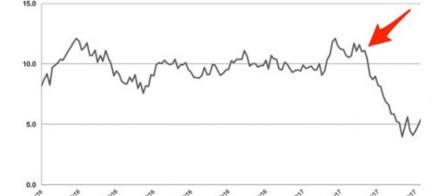"Consumer perception of Starbucks PLUMMETS after blowhard ""10,000 refugee"" idea"