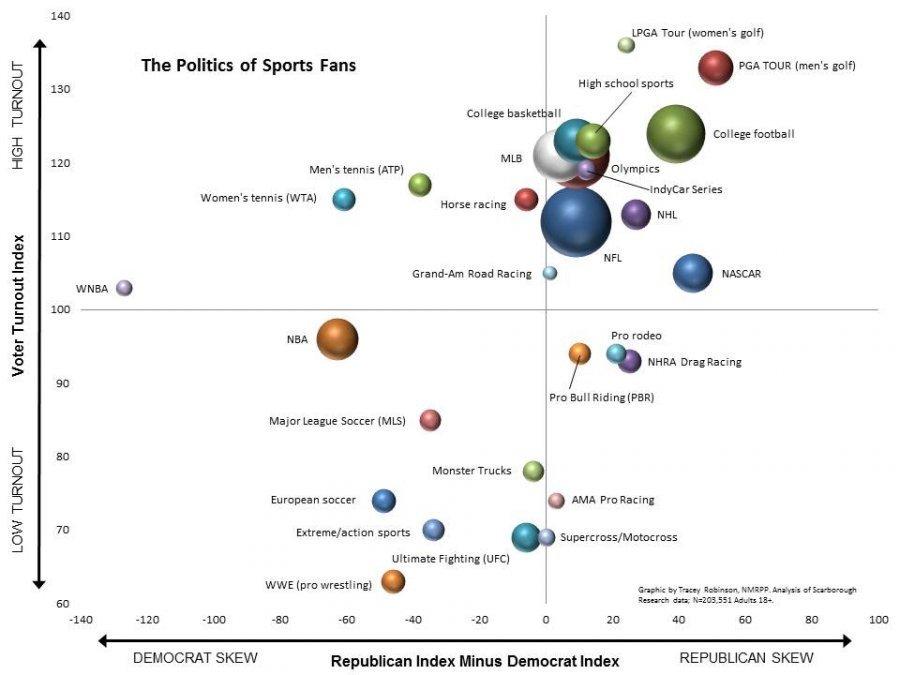 sports politics