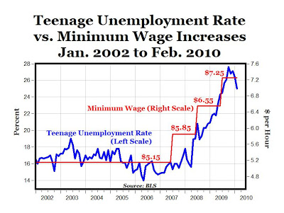 minimum-wage_unemployment