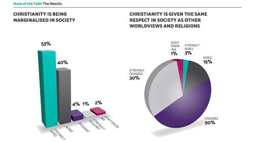 christianity-marginalized