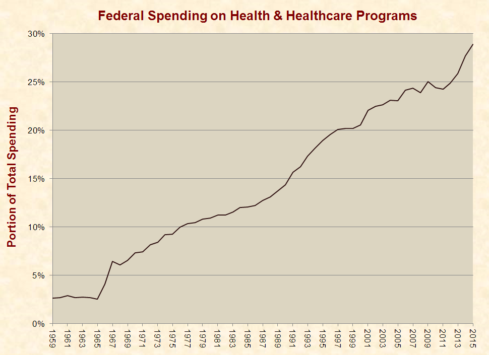 http://www.justfacts.com/images/healthcare/federal-full.png