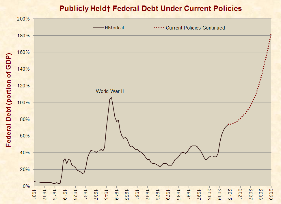 http://www.justfacts.com/images/nationaldebt/debt_current-full.png