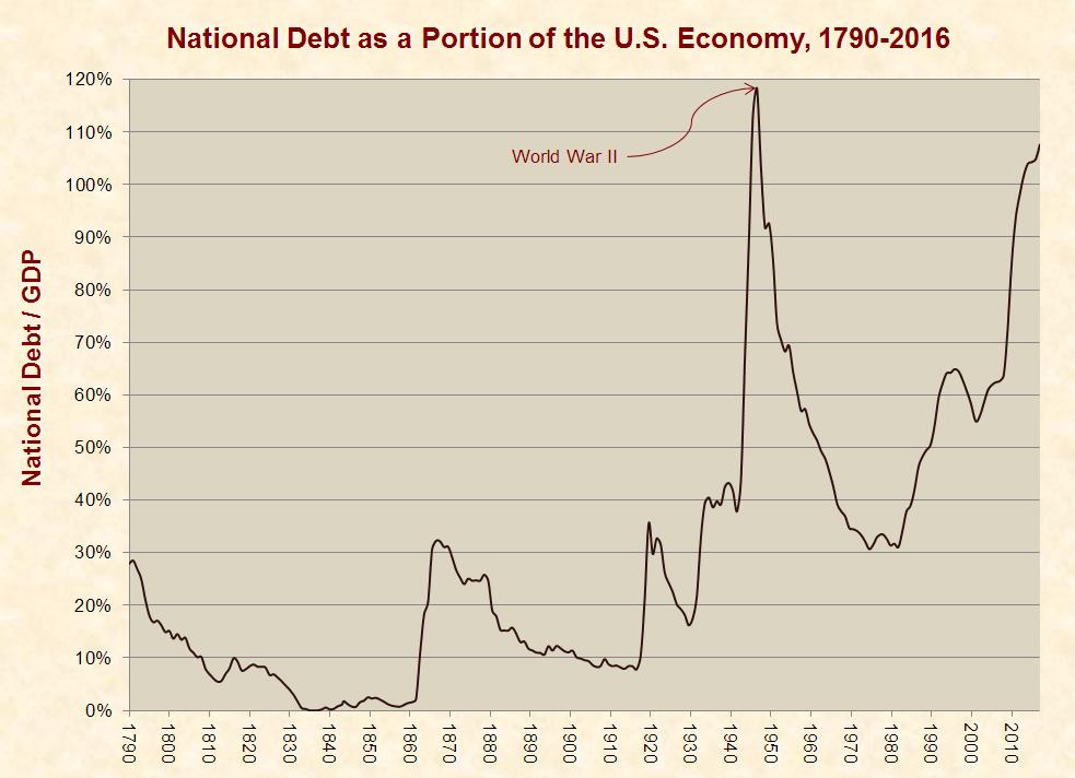http://www.justfacts.com/images/nationaldebt/debt_gdp-full.png
