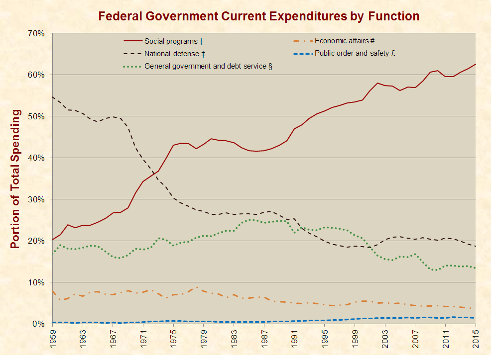 http://www.justfacts.com/images/nationaldebt/expenditures_function-full.png