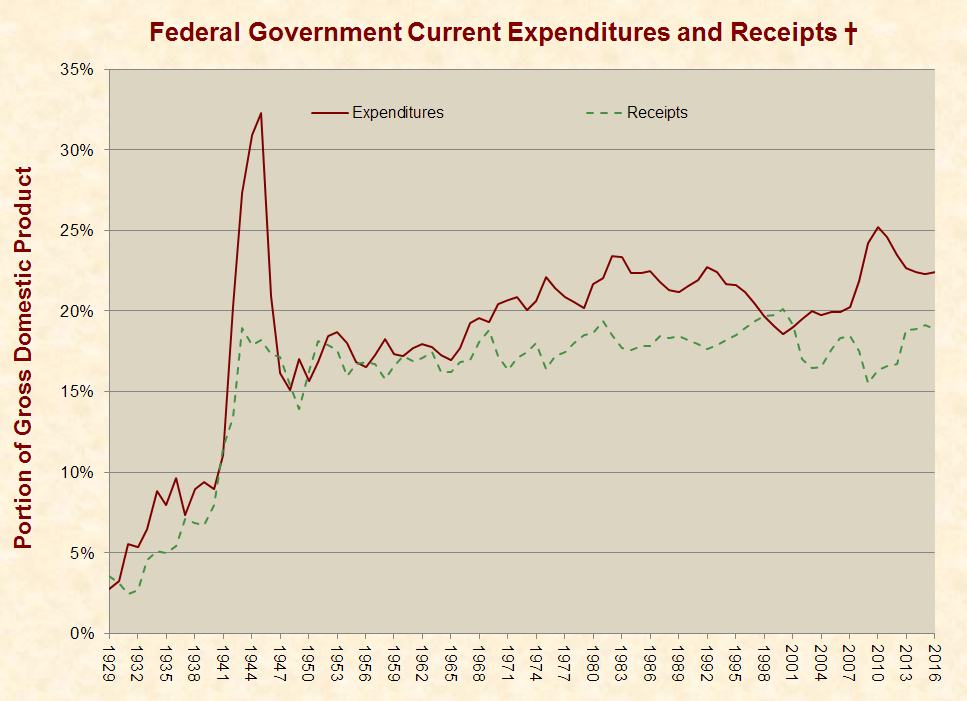 http://www.justfacts.com/images/nationaldebt/expenditures_receipts-full.png