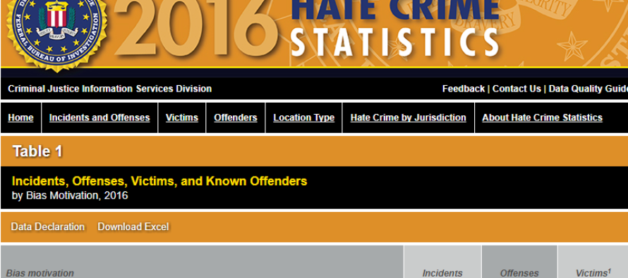 FBI Warns That Anti-White Hate Crimes Are Fastest Growing Racial Crimes In US